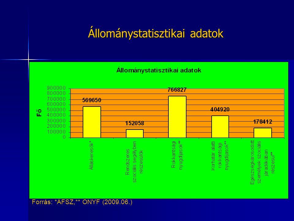 Állománystatisztikai adatok Forrás: *ÁFSZ,** ONYF (2009.06.)
