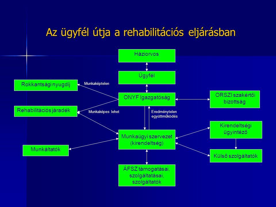 Az ügyfél útja a rehabilitációs eljárásban Háziorvos Ügyfél ONYF Igazgatóság Munkaügyi szervezet (kirendeltség) Rokkantsági nyugdíj Rehabilitációs jár