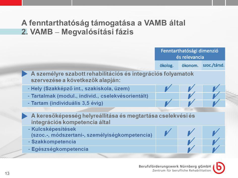 13 A fenntarthatóság támogatása a VAMB által 2. VAMB – Megvalósítási fázis A személyre szabott rehabilitációs és integrációs folyamatok szervezése a k