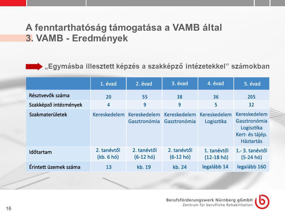 """16 A fenntarthatóság támogatása a VAMB által 3. VAMB - Eredmények """"Egymásba illesztett képzés a szakképző intézetekkel"""" számokban"""