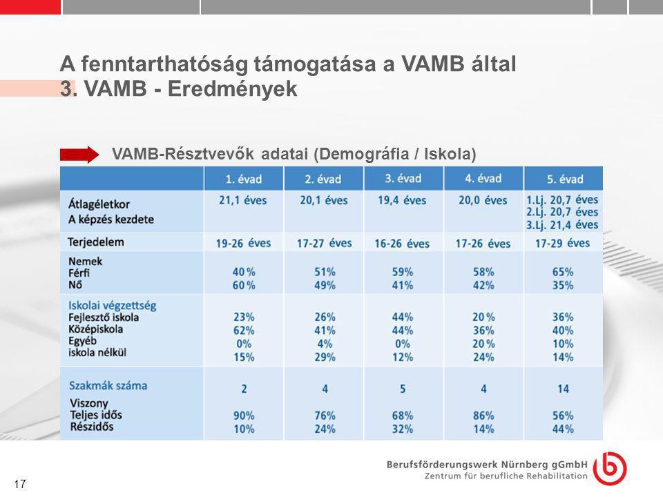 17 A fenntarthatóság támogatása a VAMB által 3. VAMB - Eredmények VAMB-Résztvevők adatai (Demográfia / Iskola)