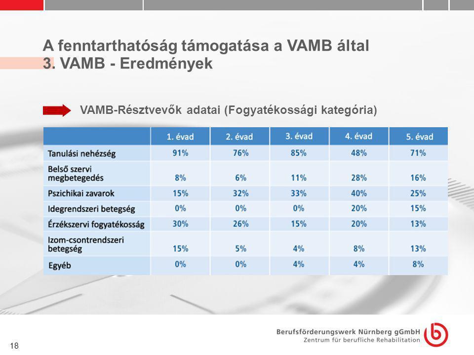 18 A fenntarthatóság támogatása a VAMB által 3. VAMB - Eredmények VAMB-Résztvevők adatai (Fogyatékossági kategória)