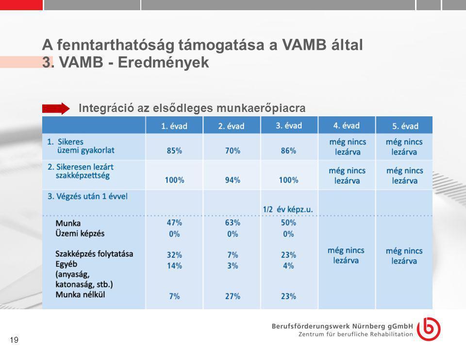 19 A fenntarthatóság támogatása a VAMB által 3. VAMB - Eredmények Integráció az elsődleges munkaerőpiacra