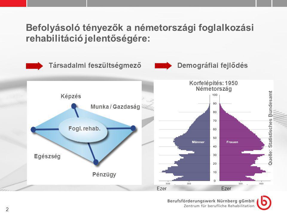 2 Befolyásoló tényezők a németországi foglalkozási rehabilitáció jelentőségére: Demográfiai fejlődés Korfelépítés: 1950 Németország Quelle: Statistisc