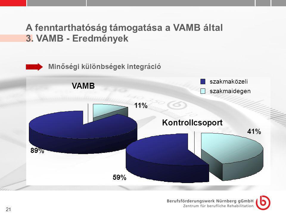 21 A fenntarthatóság támogatása a VAMB által 3. VAMB - Eredmények Minőségi különbségek integráció szakmaközeli szakmaidegen VAMB 11% 89% Kontrollcsopo