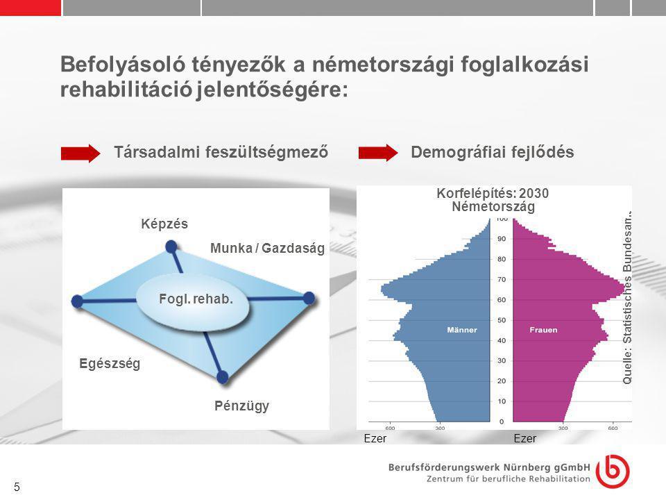 5 Befolyásoló tényezők a németországi foglalkozási rehabilitáció jelentőségére: Társadalmi feszültségmező Fogl. rehab. Képzés Pénzügyek Munka / Gazdas