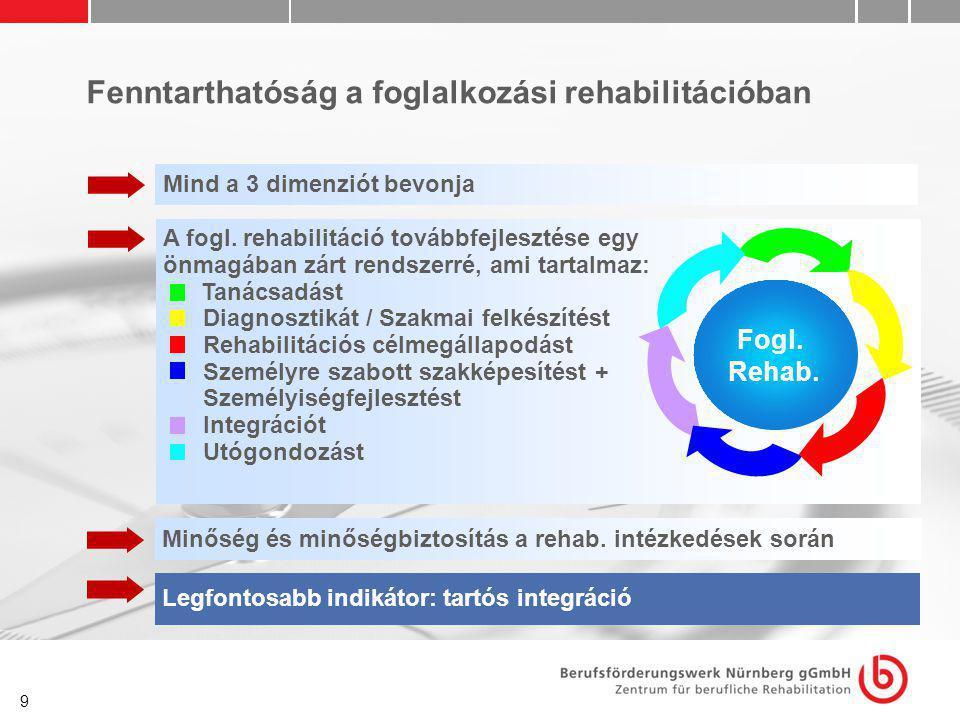 9 Fenntarthatóság a foglalkozási rehabilitációban Mind a 3 dimenziót bevonja Minőség és minőségbiztosítás a rehab. intézkedések során Legfontosabb ind