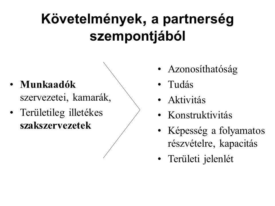 Követelmények, a partnerség szempontjából Azonosíthatóság Tudás Aktivitás Konstruktivitás Képesség a folyamatos részvételre, kapacitás Területi jelenlét Munkaadók szervezetei, kamarák, Területileg illetékes szakszervezetek