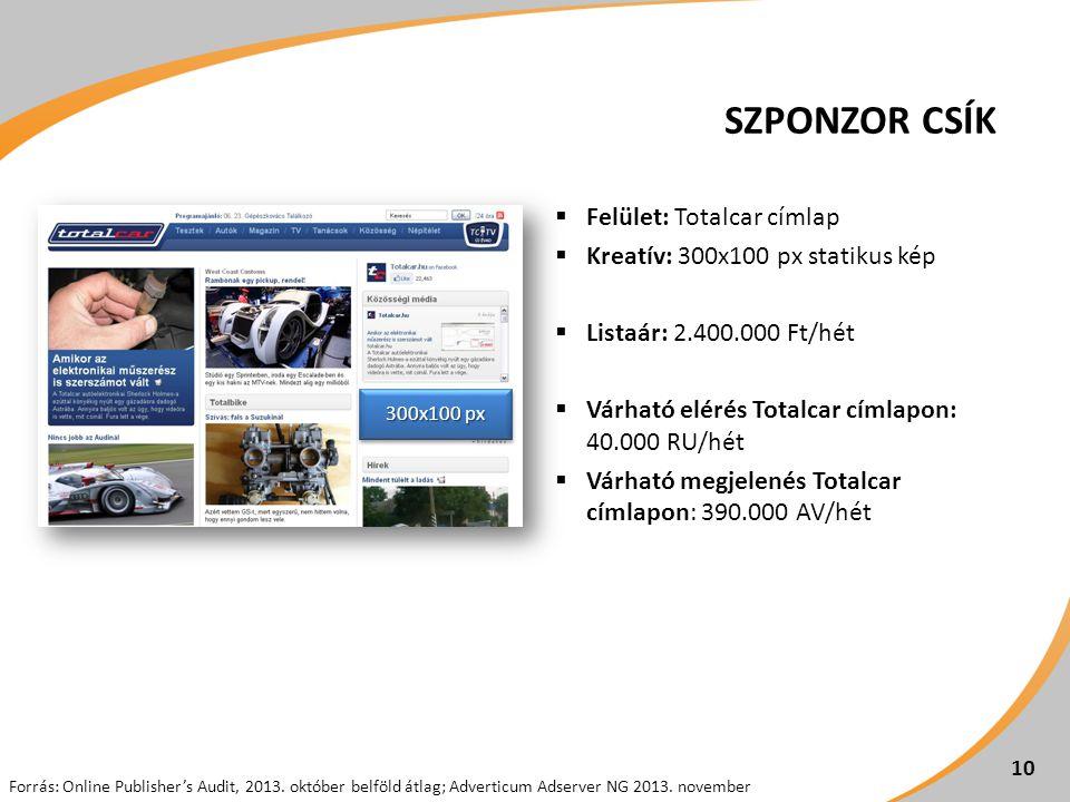 SZPONZOR CSÍK  Felület: Totalcar címlap  Kreatív: 300x100 px statikus kép  Listaár: 2.400.000 Ft/hét  Várható elérés Totalcar címlapon: 40.000 RU/hét  Várható megjelenés Totalcar címlapon: 390.000 AV/hét 10 300x100 px Forrás: Online Publisher's Audit, 2013.