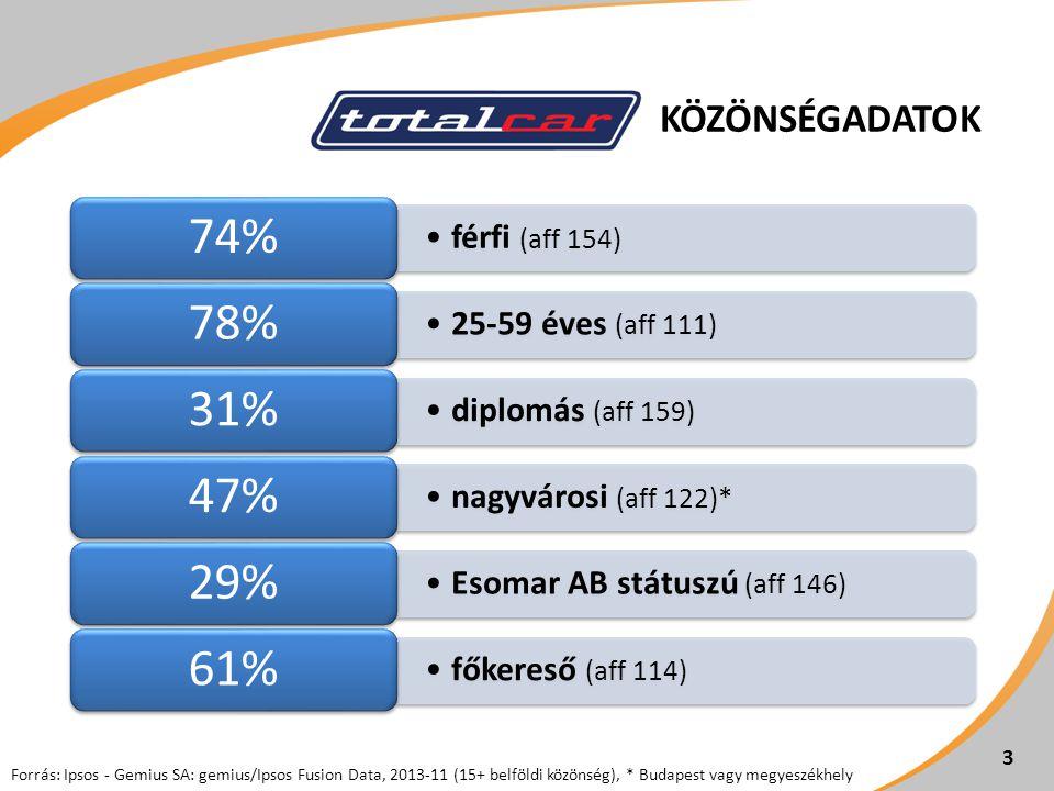 KÖZÖNSÉGADATOK 3 férfi (aff 154) 74% 25-59 éves (aff 111) 78% diplomás (aff 159) 31% nagyvárosi (aff 122)* 47% Esomar AB státuszú (aff 146) 29% főkereső (aff 114) 61% Forrás: Ipsos - Gemius SA: gemius/Ipsos Fusion Data, 2013-11 (15+ belföldi közönség), * Budapest vagy megyeszékhely