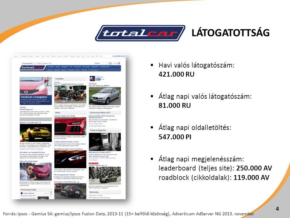 LÁTOGATOTTSÁG  Havi valós látogatószám: 421.000 RU  Átlag napi valós látogatószám: 81.000 RU  Átlag napi oldalletöltés: 547.000 PI  Átlag napi megjelenésszám: leaderboard (teljes site): 250.000 AV roadblock (cikkoldalak): 119.000 AV 4 Forrás: Ipsos - Gemius SA: gemius/Ipsos Fusion Data, 2013-11 (15+ belföldi közönség), Adverticum AdServer NG 2013.
