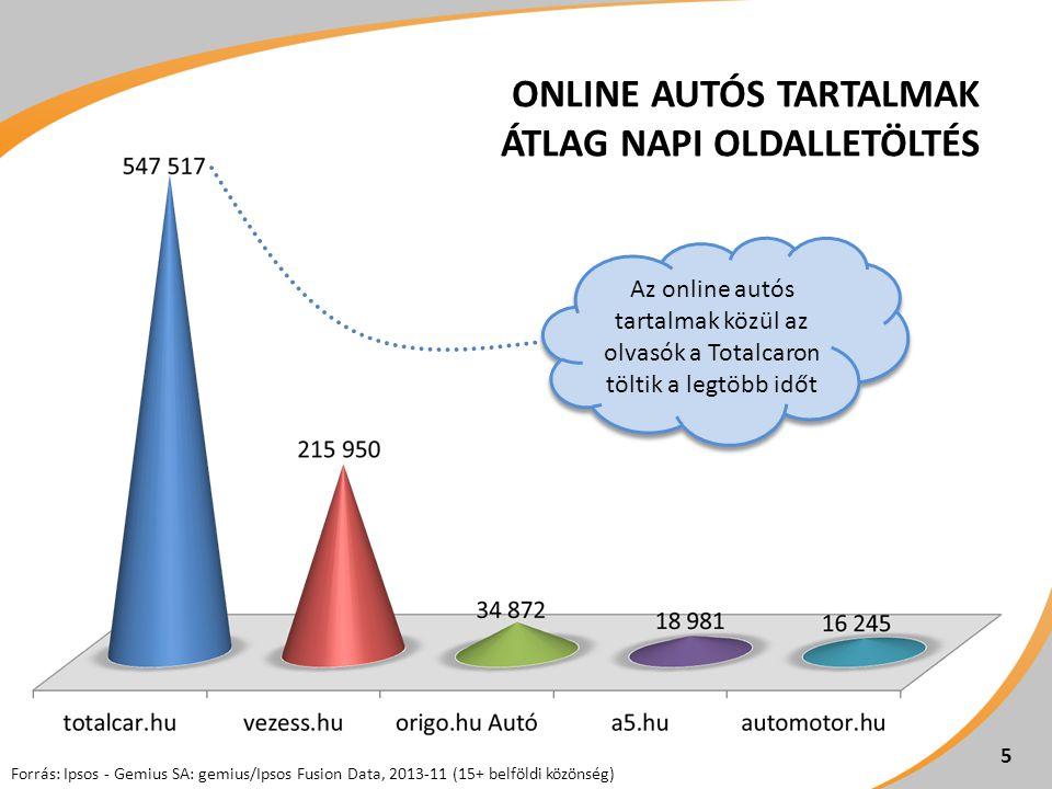 5 ONLINE AUTÓS TARTALMAK ÁTLAG NAPI OLDALLETÖLTÉS Forrás: Ipsos - Gemius SA: gemius/Ipsos Fusion Data, 2013-11 (15+ belföldi közönség) Az online autós tartalmak közül az olvasók a Totalcaron töltik a legtöbb időt