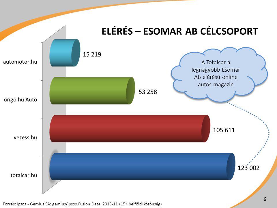 6 ELÉRÉS – ESOMAR AB CÉLCSOPORT A Totalcar a legnagyobb Esomar AB elérésű online autós magazin Forrás: Ipsos - Gemius SA: gemius/Ipsos Fusion Data, 2013-11 (15+ belföldi közönség)