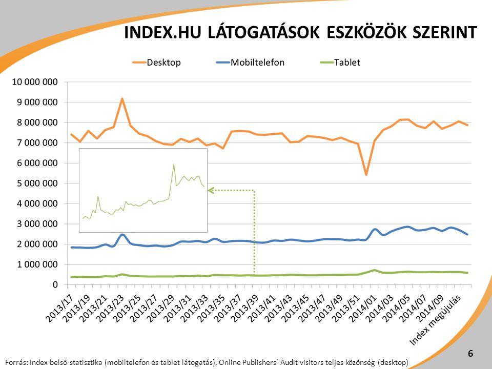 INDEX.HU LÁTOGATÁSOK ESZKÖZÖK SZERINT 6 Forrás: Index belső statisztika (mobiltelefon és tablet látogatás), Online Publishers' Audit visitors teljes k