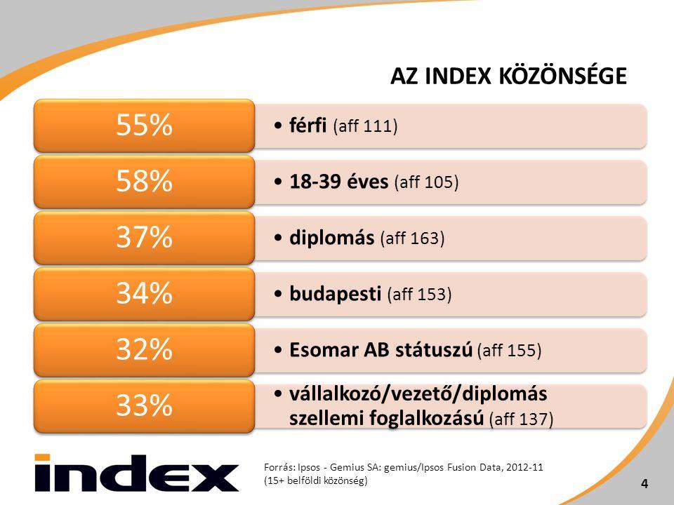 férfi (aff 111) 55% 18-39 éves (aff 105) 58% diplomás (aff 163) 37% budapesti (aff 153) 34% Esomar AB státuszú (aff 155) 32% vállalkozó/vezető/diplomás szellemi foglalkozású (aff 137) 33% 4 Forrás: Ipsos - Gemius SA: gemius/Ipsos Fusion Data, 2012-11 (15+ belföldi közönség) 4 AZ INDEX KÖZÖNSÉGE