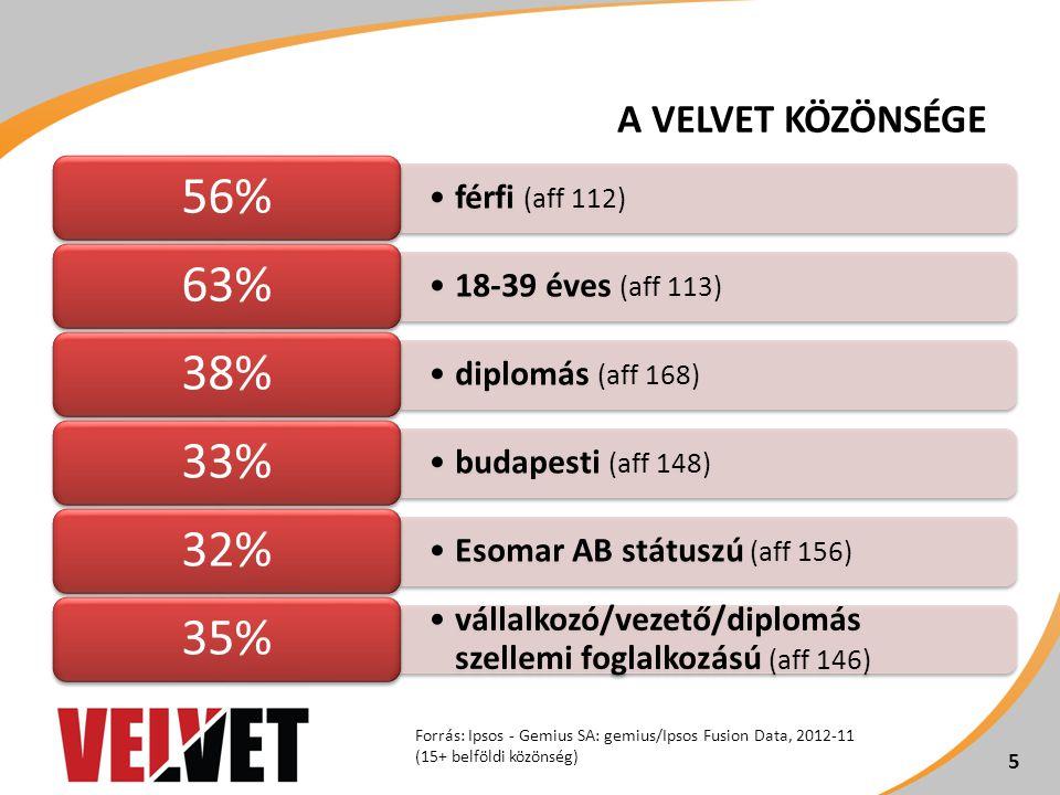 férfi (aff 112) 56% 18-39 éves (aff 113) 63% diplomás (aff 168) 38% budapesti (aff 148) 33% Esomar AB státuszú (aff 156) 32% vállalkozó/vezető/diplomás szellemi foglalkozású (aff 146) 35% 5 Forrás: Ipsos - Gemius SA: gemius/Ipsos Fusion Data, 2012-11 (15+ belföldi közönség) 5 A VELVET KÖZÖNSÉGE