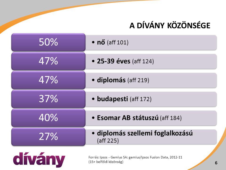 nő (aff 101) 50% 25-39 éves (aff 124) 47% diplomás (aff 219) 47% budapesti (aff 172) 37% Esomar AB státuszú (aff 184) 40% diplomás szellemi foglalkozású (aff 225) 27% 6 Forrás: Ipsos - Gemius SA: gemius/Ipsos Fusion Data, 2012-11 (15+ belföldi közönség) 6 A DÍVÁNY KÖZÖNSÉGE