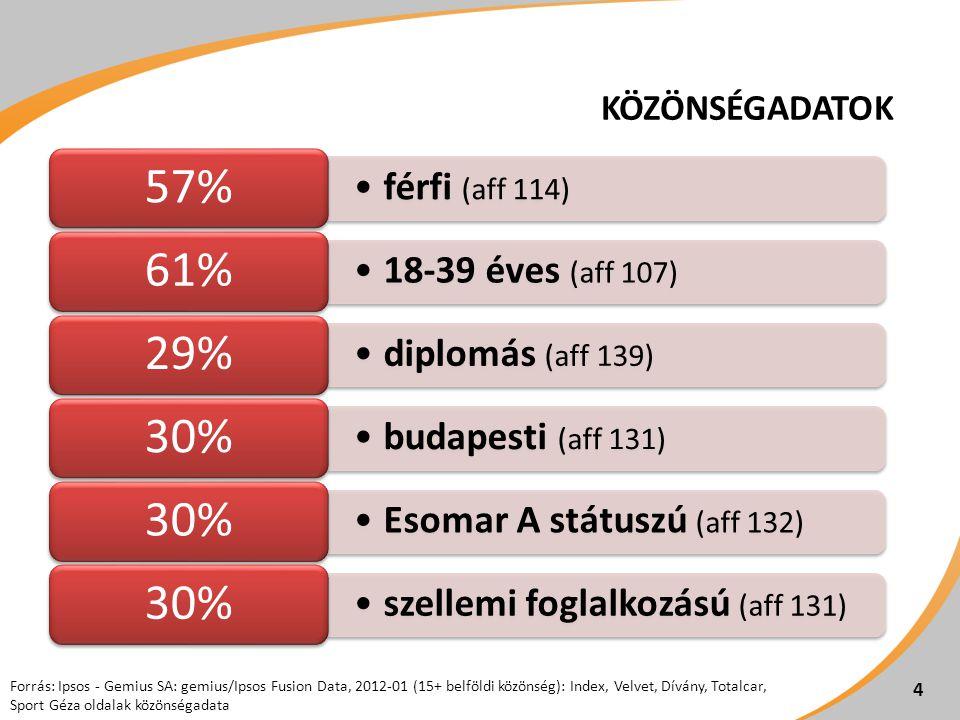 KÖZÖNSÉGADATOK férfi (aff 114) 57% 18-39 éves (aff 107) 61% diplomás (aff 139) 29% budapesti (aff 131) 30% Esomar A státuszú (aff 132) 30% szellemi foglalkozású (aff 131) 30% Forrás: Ipsos - Gemius SA: gemius/Ipsos Fusion Data, 2012-01 (15+ belföldi közönség): Index, Velvet, Dívány, Totalcar, Sport Géza oldalak közönségadata 4