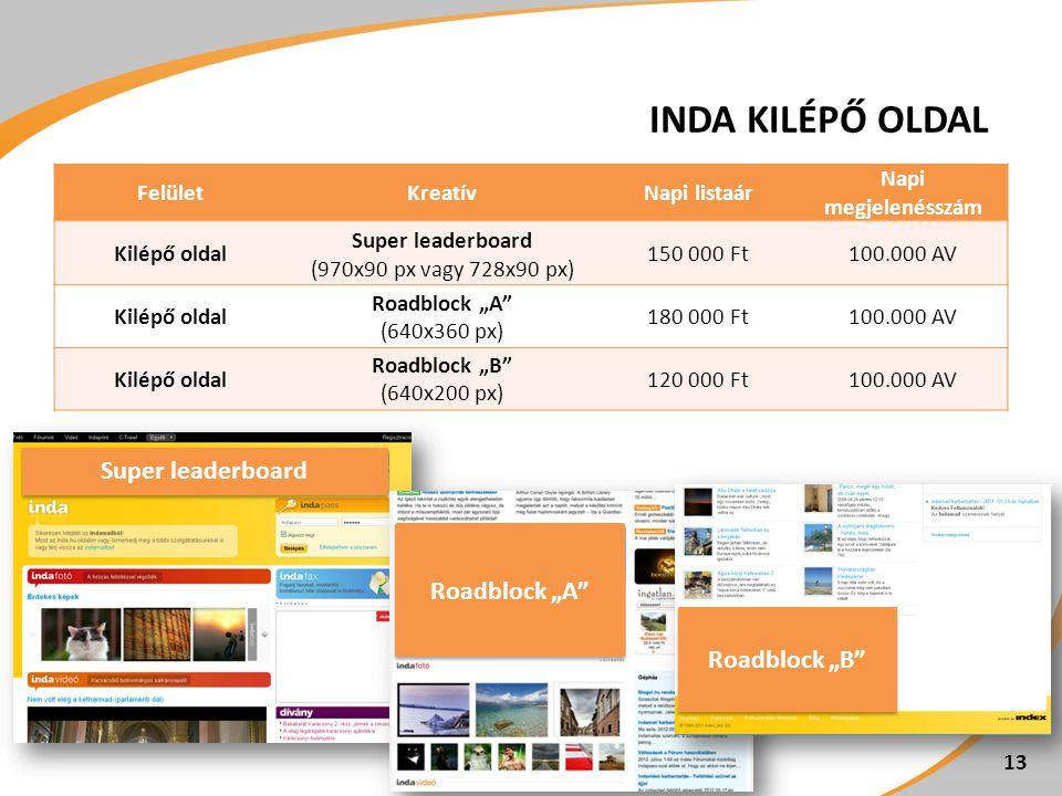 """FelületKreatívNapi listaár Napi megjelenésszám Kilépő oldal Super leaderboard (970x90 px vagy 728x90 px) 150 000 Ft100.000 AV Kilépő oldal Roadblock """"A (640x360 px) 180 000 Ft100.000 AV Kilépő oldal Roadblock """"B (640x200 px) 120 000 Ft100.000 AV Super leaderboard Roadblock """"A Roadblock """"B INDA KILÉPŐ OLDAL 13"""