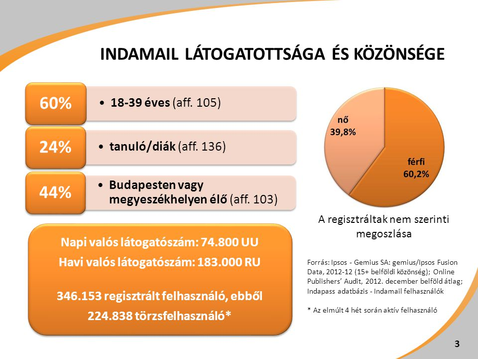 18-39 éves (aff. 105) 60% tanuló/diák (aff. 136) 24% Budapesten vagy megyeszékhelyen élő (aff.