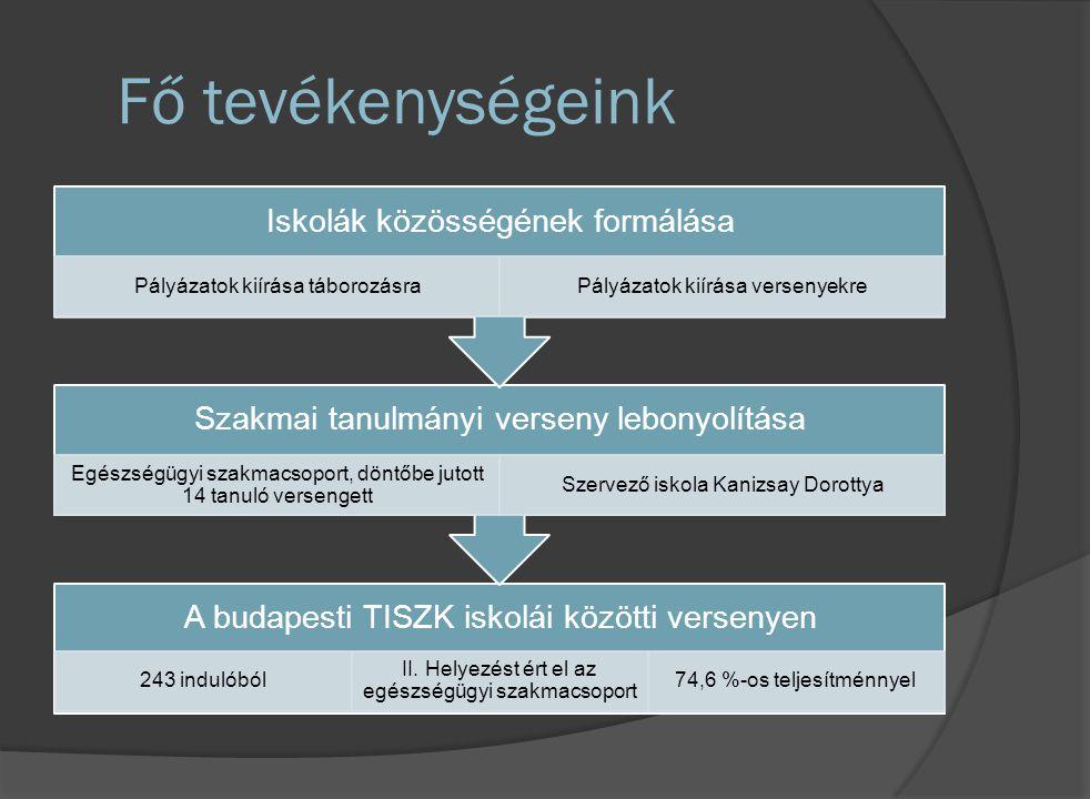 Fő tevékenységeink A budapesti TISZK iskolái közötti versenyen 243 indulóból II. Helyezést ért el az egészségügyi szakmacsoport 74,6 %-os teljesítménn