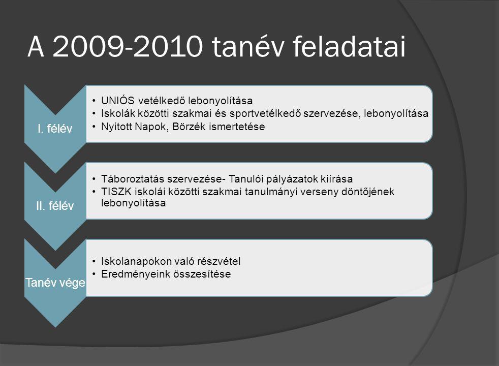 A 2009-2010 tanév feladatai I. félév UNIÓS vetélkedő lebonyolítása Iskolák közötti szakmai és sportvetélkedő szervezése, lebonyolítása Nyitott Napok,