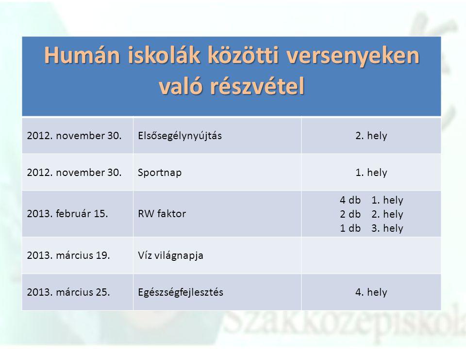 Humán iskolák közötti versenyeken való részvétel 2012. november 30.Elsősegélynyújtás2. hely 2012. november 30.Sportnap1. hely 2013. február 15.RW fakt