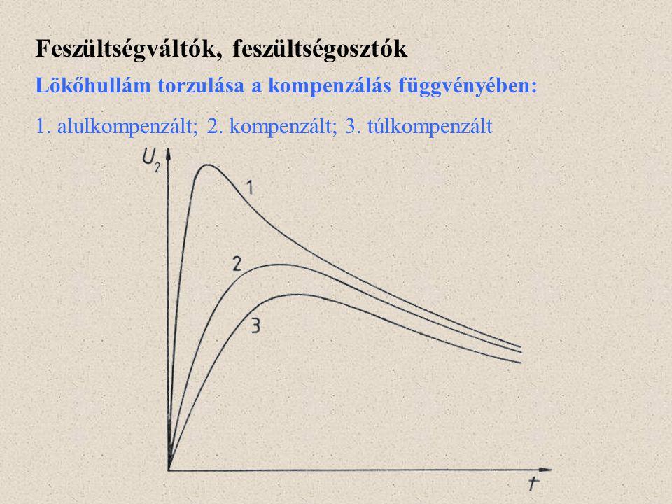 Feszültségváltók, feszültségosztók Lökőhullám torzulása a kompenzálás függvényében: 1. alulkompenzált; 2. kompenzált; 3. túlkompenzált