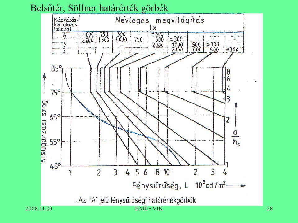 2008.11.03BME - VIK28 Belsőtér, Söllner határérték görbék