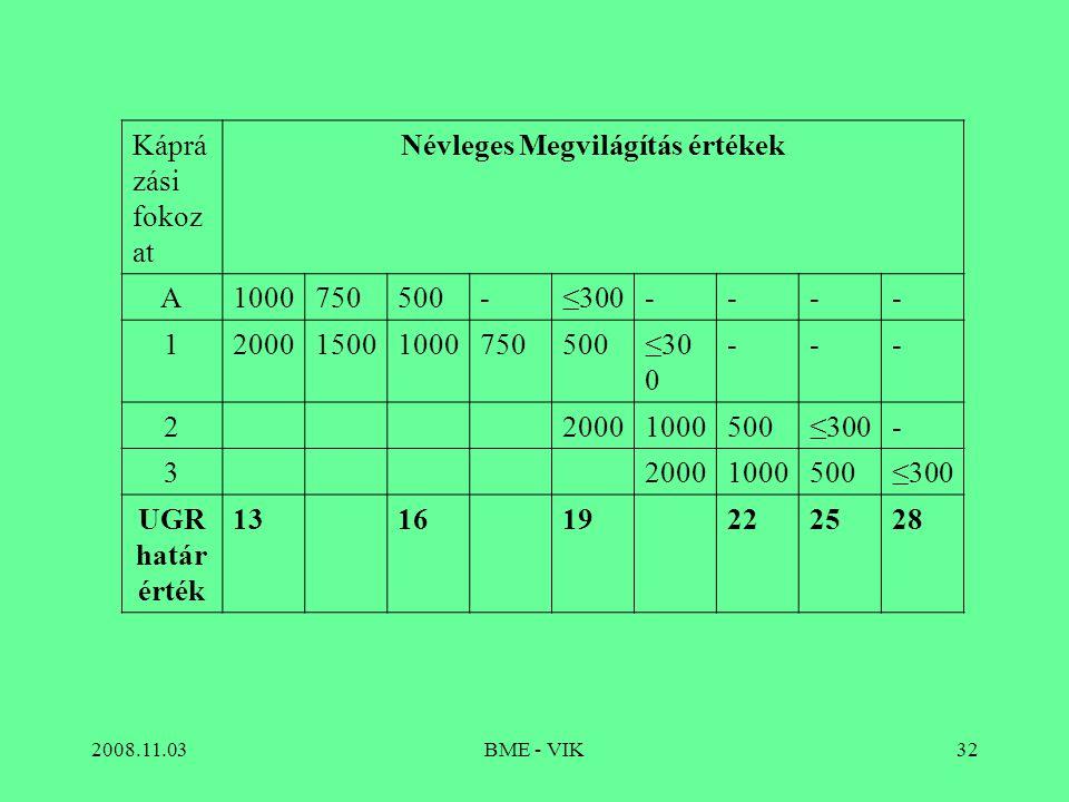 2008.11.03BME - VIK32 Káprá zási fokoz at Névleges Megvilágítás értékek A1000750500-≤300---- 1200015001000750500≤30 0 --- 220001000500≤300- 3200010005
