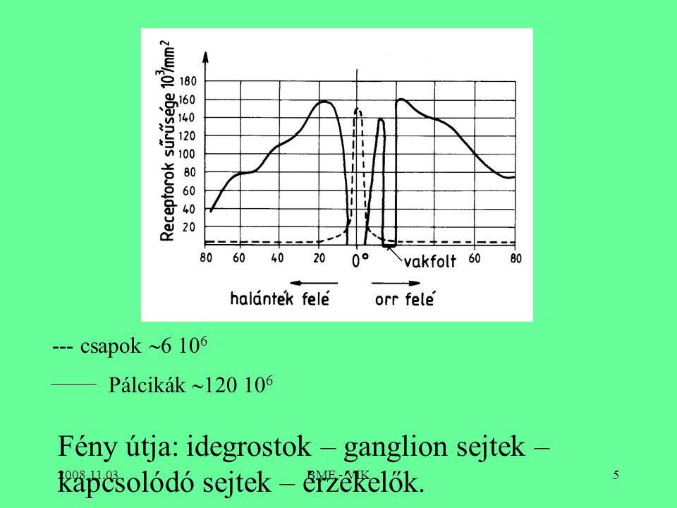 2008.11.03BME - VIK5 --- csapok  6 10 6 Pálcikák  120 10 6 Fény útja: idegrostok – ganglion sejtek – kapcsolódó sejtek – érzékelők.