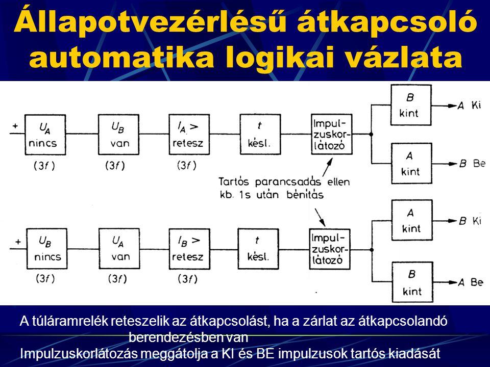 Állapotvezérlésű átkapcsoló automatika logikai vázlata A túláramrelék reteszelik az átkapcsolást, ha a zárlat az átkapcsolandó berendezésben van Impul