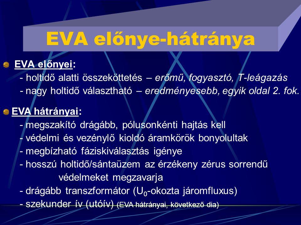EVA előnye-hátránya EVA előnyei: - holtidő alatti összeköttetés – erőmű, fogyasztó, T-leágazás - nagy holtidő választható – eredményesebb, egyik oldal
