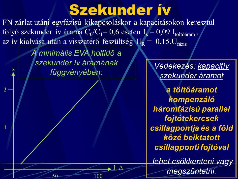 Szekunder ív FN zárlat utáni egyfázisú kikapcsoláskor a kapacitásokon keresztül folyó szekunder ív árama C 0 /C 1 = 0,6 esetén I s = 0,09.I töltőáram,