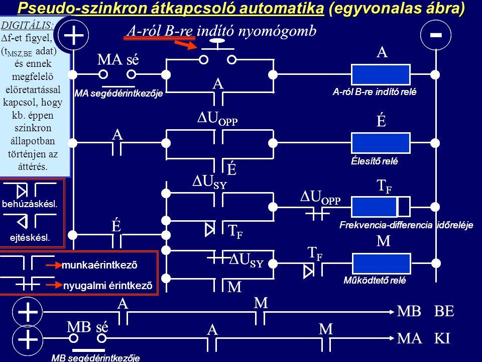 Pseudo-szinkron átkapcsoló automatika (egyvonalas ábra) - DIGITÁLIS:  f-et figyel, (t MSZ,BE adat) és ennek megfelelő előretartással kapcsol, hogy kb