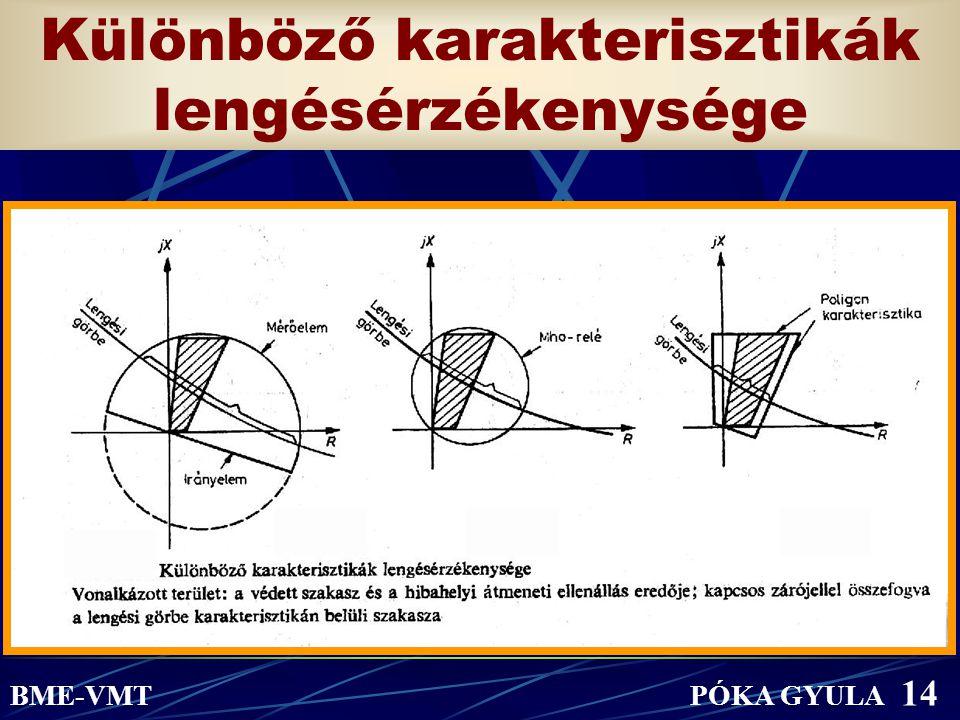 Különböző karakterisztikák lengésérzékenysége.... BME-VMT PÓKA GYULA 14