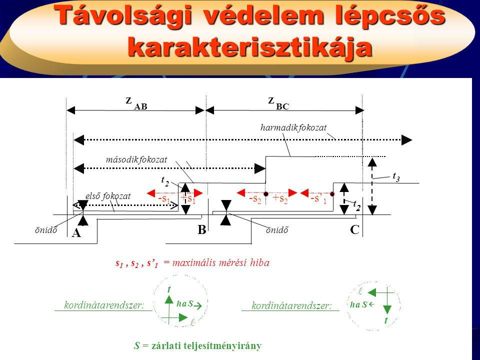 Távolsági védelem lépcsős karakterisztikája BME-VMT PÓKA GYULA 4 t 2 önidő Z AB Z BC t 2 első fokozat második fokozat harmadik fokozat t 3 A BC kordin