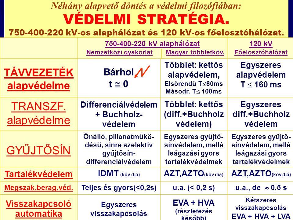 Néhány alapvető döntés a védelmi filozófiában: VÉDELMI STRATÉGIA. 750-400-220 kV-os alaphálózat és 120 kV-os főelosztóhálózat. 750-400-220 kV alapháló
