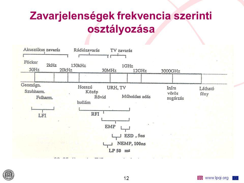 www.lpqi.org 12 Zavarjelenségek frekvencia szerinti osztályozása