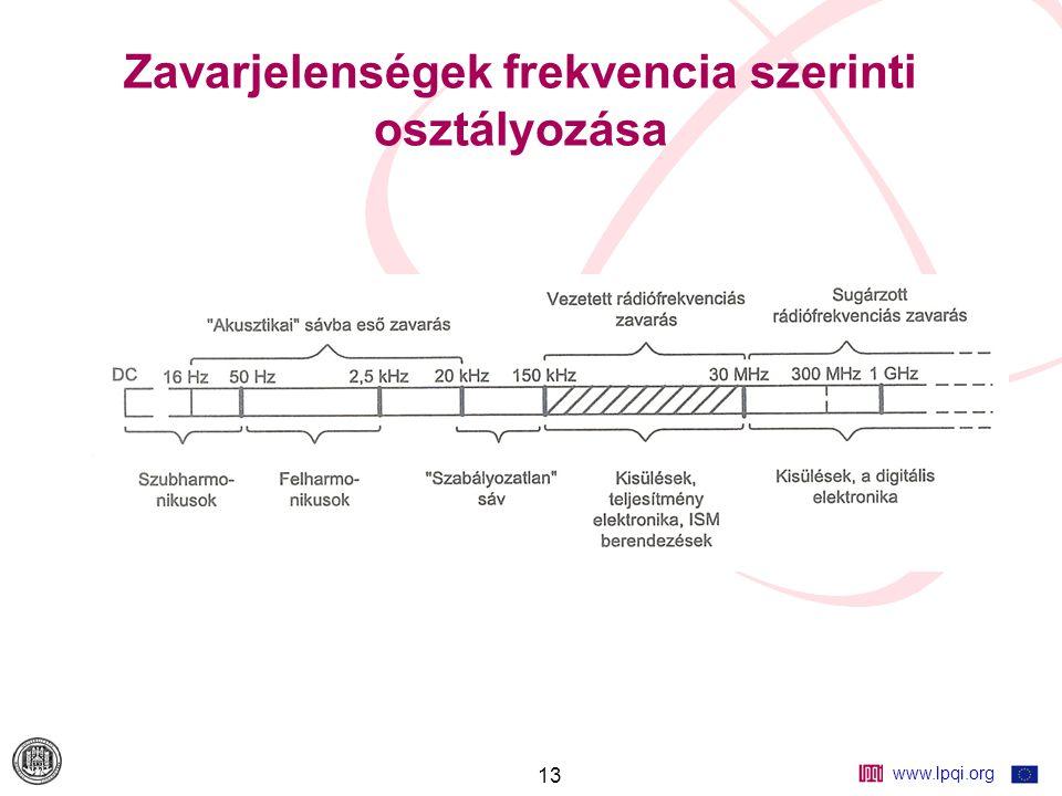 www.lpqi.org 13 Zavarjelenségek frekvencia szerinti osztályozása