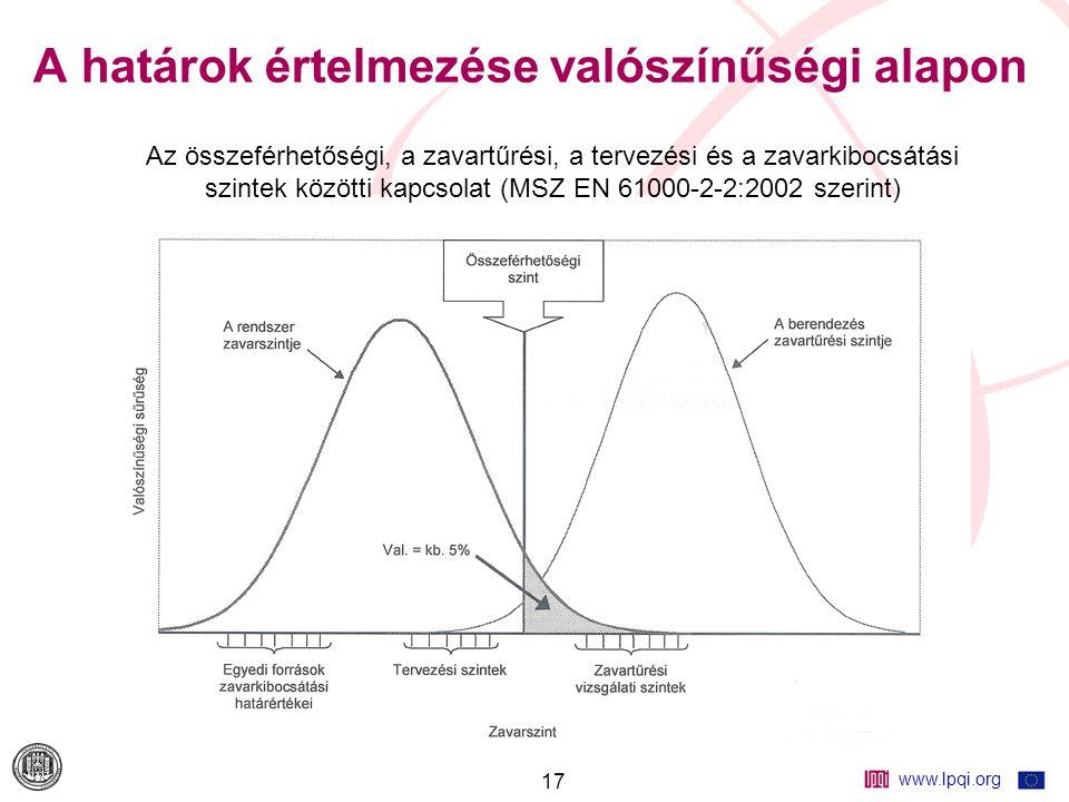 www.lpqi.org 17 A határok értelmezése valószínűségi alapon Az összeférhetőségi, a zavartűrési, a tervezési és a zavarkibocsátási szintek közötti kapcsolat (MSZ EN 61000-2-2:2002 szerint)