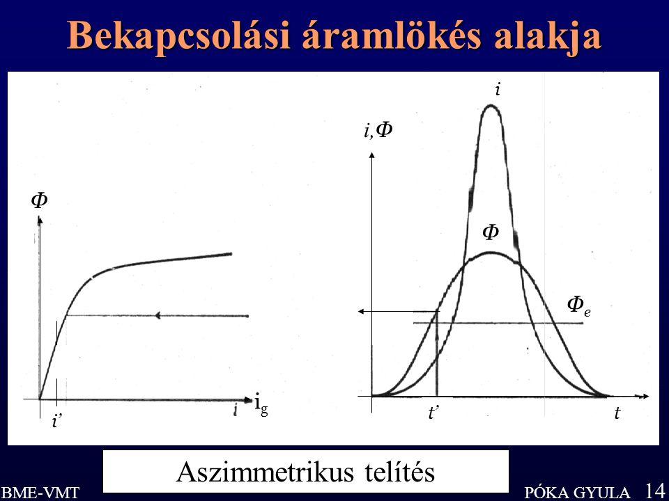 PÓKA GYULA 14 BME-VMT Bekapcsolási áramlökés alakja Aszimmetrikus telítés igig i i, Φ Φ Φ ΦeΦe t' i' t i