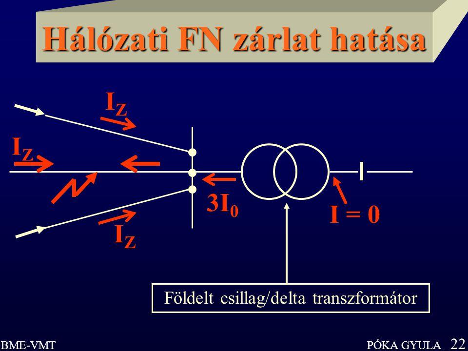 PÓKA GYULA 22 BME-VMT Hálózati FN zárlat hatása 3I 0 Földelt csillag/delta transzformátor IZIZ IZIZ I = 0 IZIZ