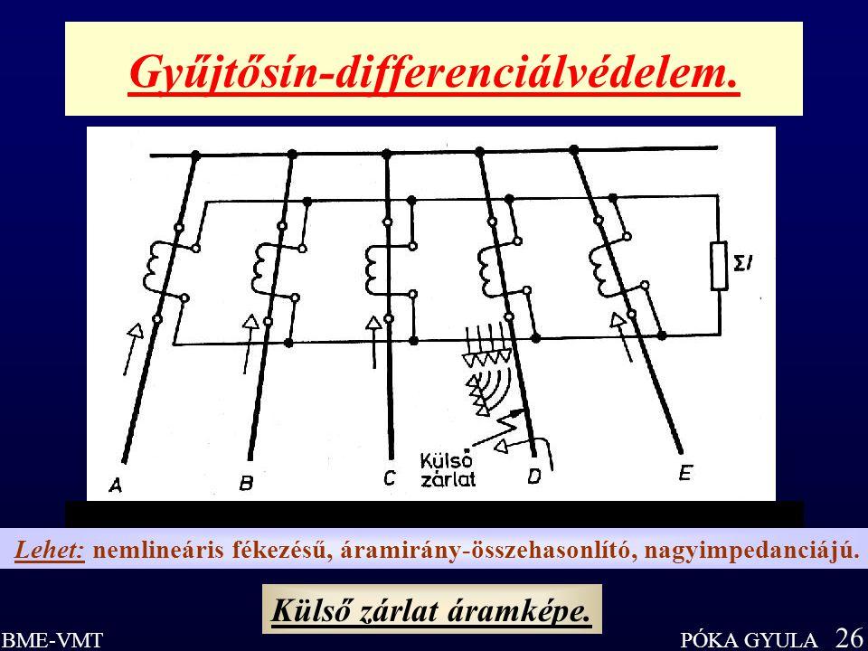 PÓKA GYULA 26 BME-VMT Gyűjtősín-differenciálvédelem. Külső zárlat áramképe. Lehet: nemlineáris fékezésű, áramirány-összehasonlító, nagyimpedanciájú.