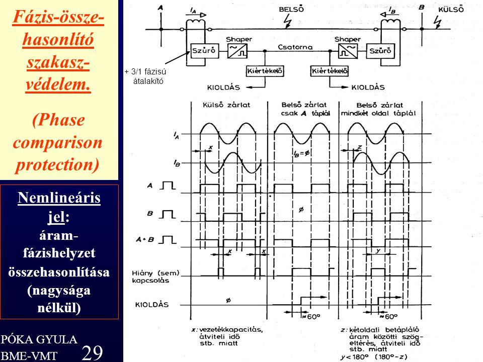 PÓKA GYULA 29 BME-VMT Fázis-össze- hasonlító szakasz- védelem. (Phase comparison protection) PÓKA GYULA 29 Nemlineáris jel: áram- fázishelyzet összeha