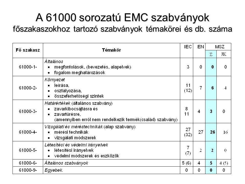 EMC, Általános szabványok 6.főfejezet 61000 – 6 - X Sor sz.