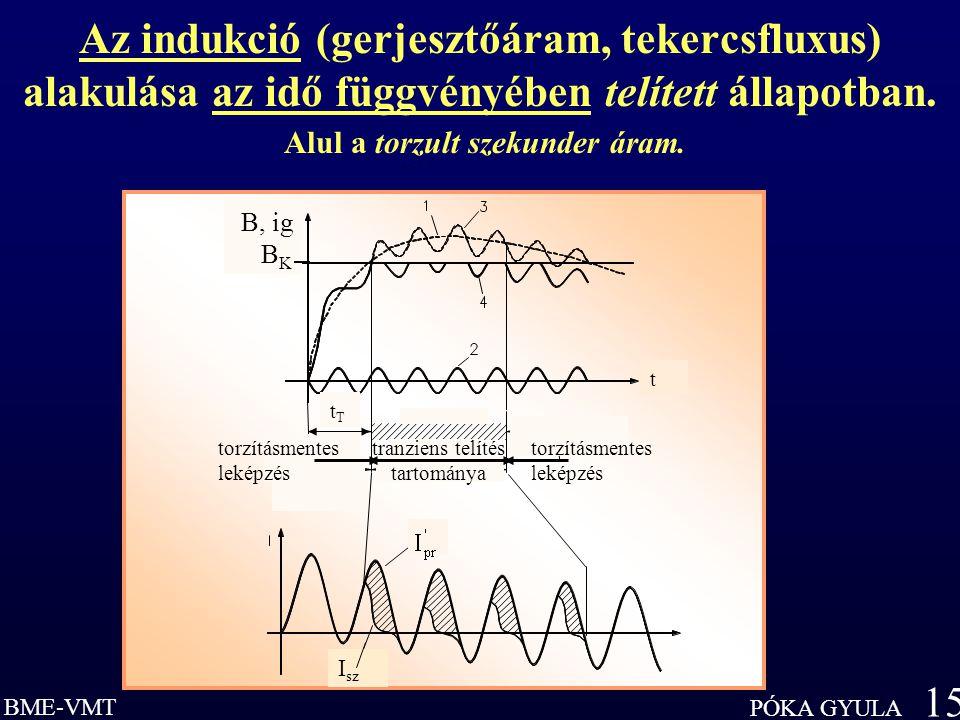 BME-VMT PÓKA GYULA 15 Az indukció (gerjesztőáram, tekercsfluxus) alakulása az idő függvényében telített állapotban.