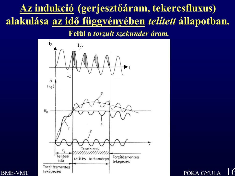 BME-VMT PÓKA GYULA 16 Az indukció (gerjesztőáram, tekercsfluxus) alakulása az idő függvényében telített állapotban.