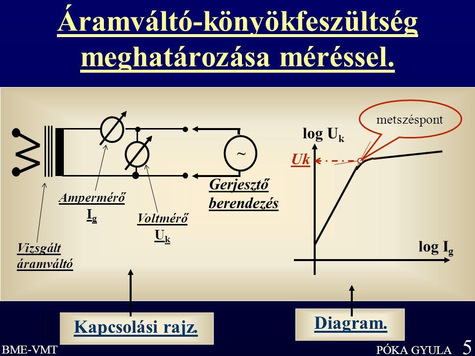 BME-VMT PÓKA GYULA 5 Áramváltó-könyökfeszültség meghatározása méréssel..