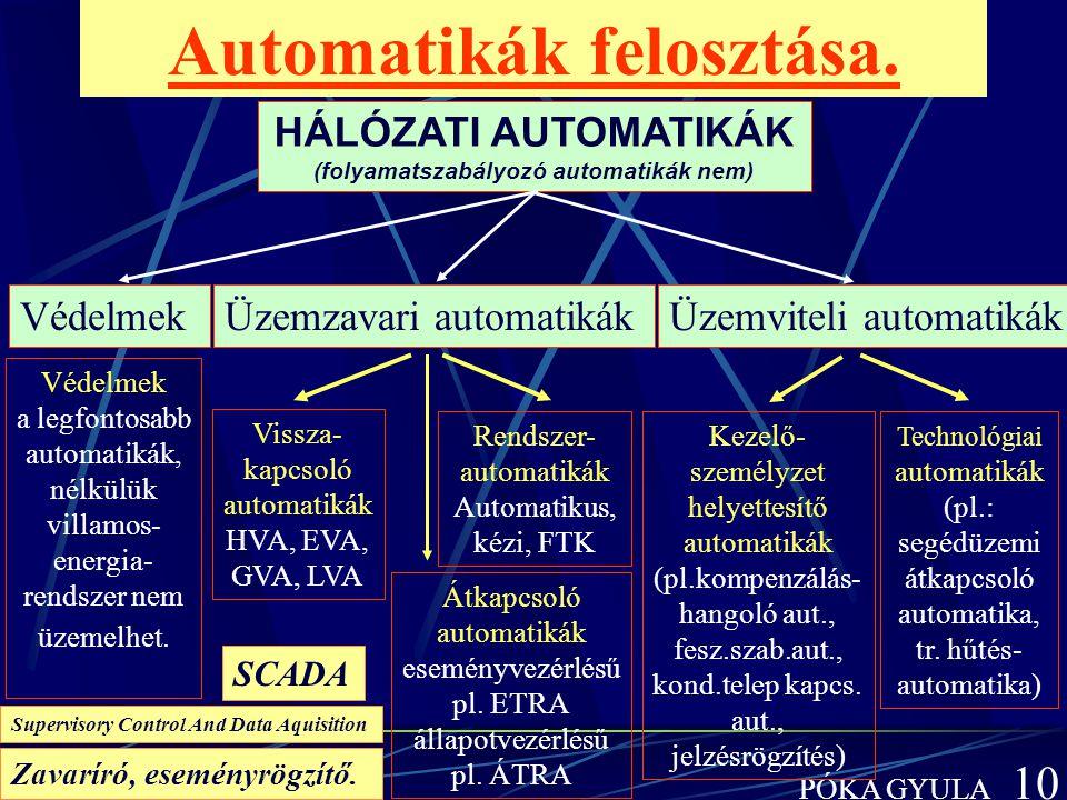 BME-VMT PÓKA GYULA 10 Automatikák felosztása. HÁLÓZATI AUTOMATIKÁK (folyamatszabályozó automatikák nem) VédelmekÜzemzavari automatikákÜzemviteli autom